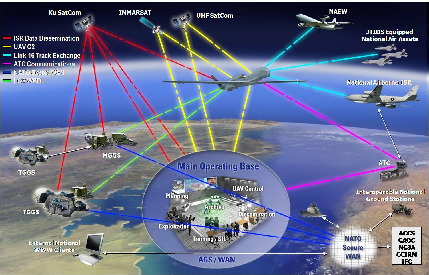 Une Plate Forme De Surveillance Multi Drones Pour L Otan